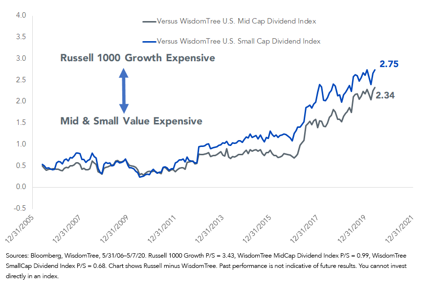 Figure 5_Russell 1000 Growth Price-to-Sales Premium to WisdomTree