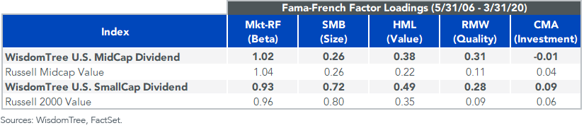 Figure 6_Fama french factors