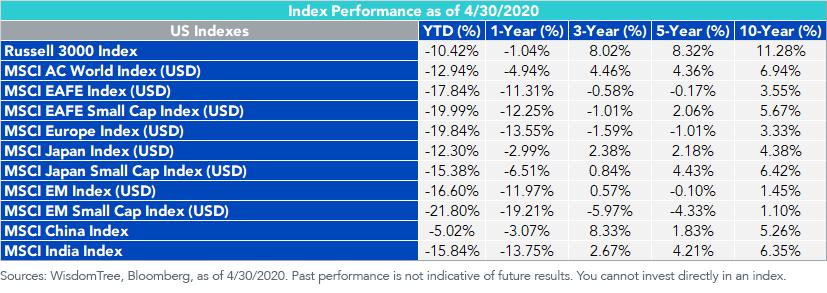 Index Performance_Japan_43020