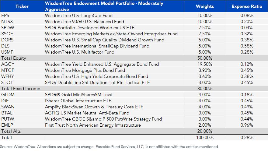 Endowment Model Breakdown