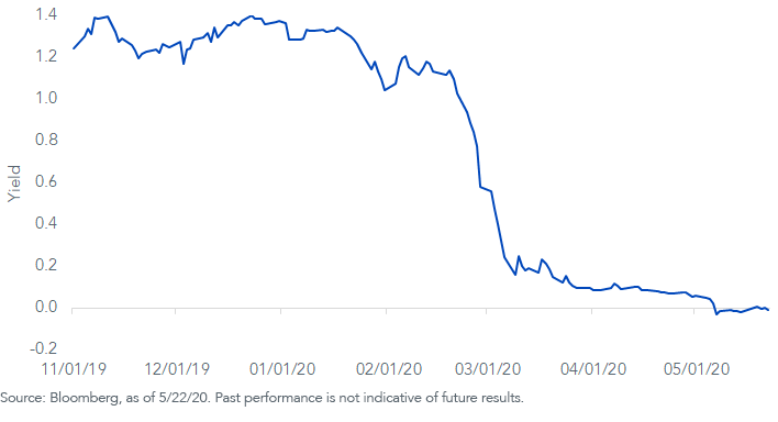 June 2021 Fed Fund Futures