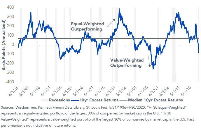Figure 2_Rolling 10-Yr Excess Returns