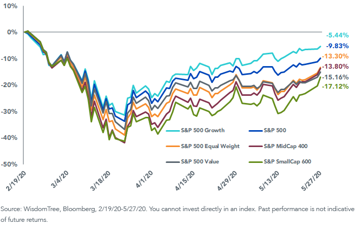 Figure 3_Cumulative Index Performance Since Feb. 19