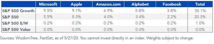 Figure 4_tech company growth