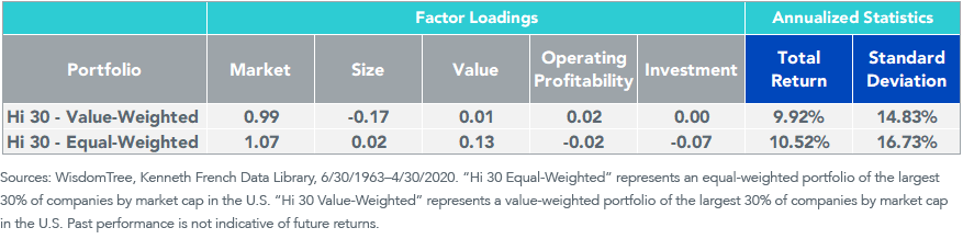 Figure 6_Fama-French Factor Loadings and Returns