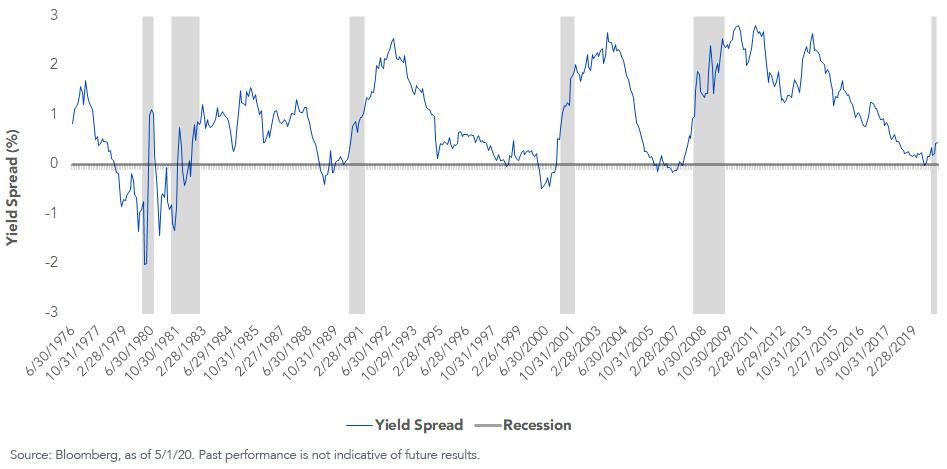 UST 10Yr 2Yr yield curve
