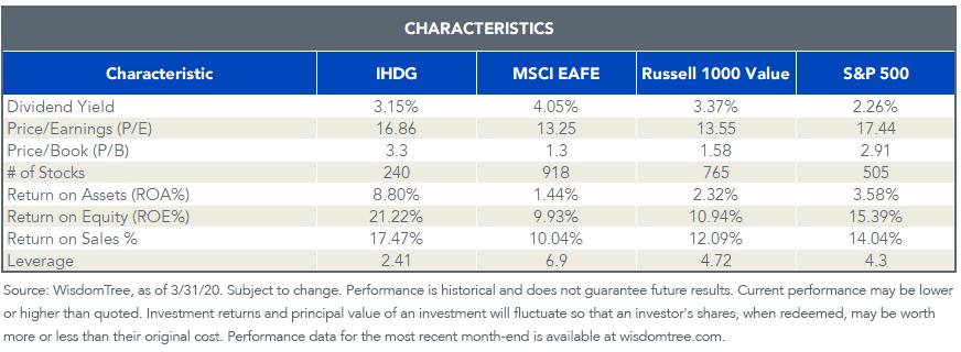 IHDG Characteristics