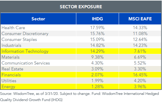IHDG Sector Exposure