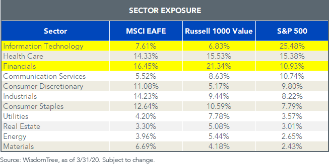 Sector Exposure_Value Indexes_v2