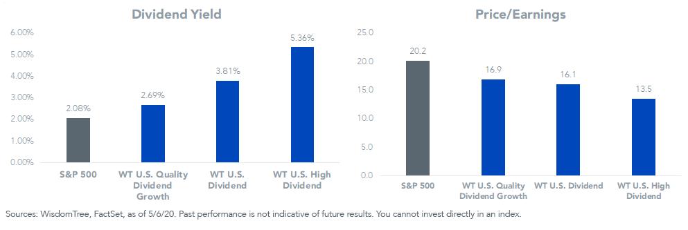Figure 4_Index Valuations