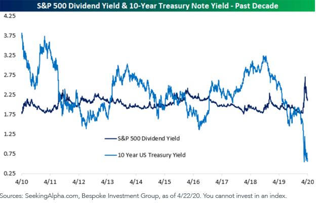 Figure 1_Sp 500 vs 10 yr Treasury_Past Decade