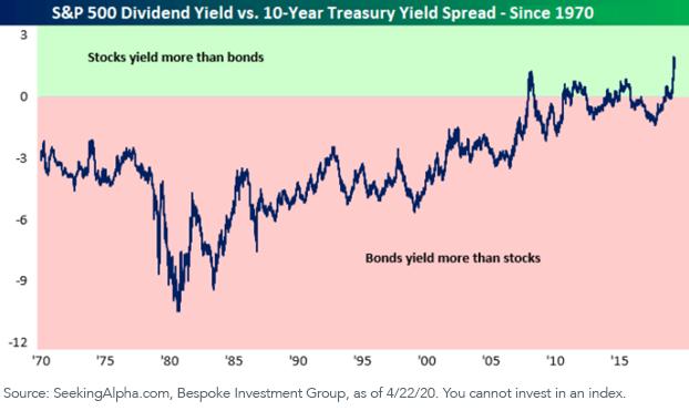 Figure 2_Sp 500 vs 10 yr Treasury_since 1970