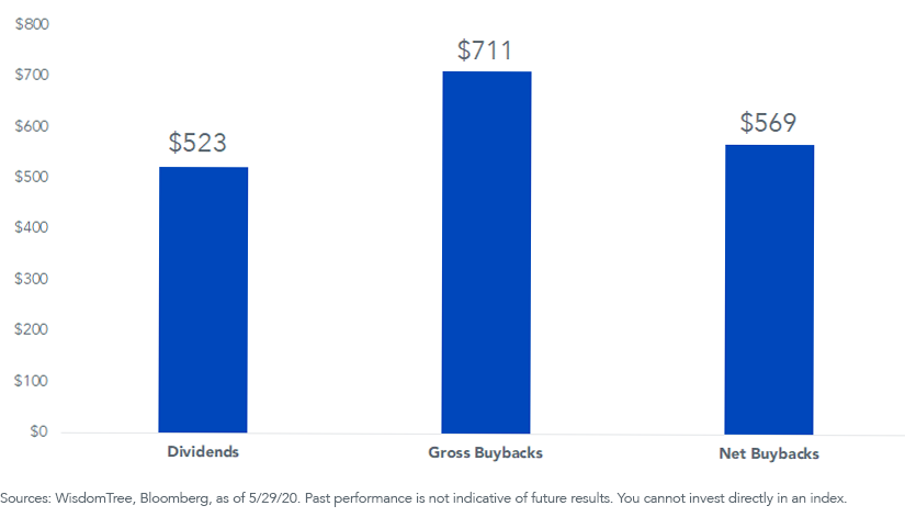 Figure 2_SP 500 Dividends and Buybacks