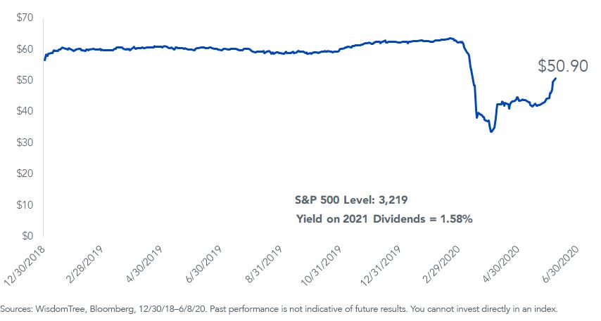Figure 3_S&P 500 Annual Dividends per Share