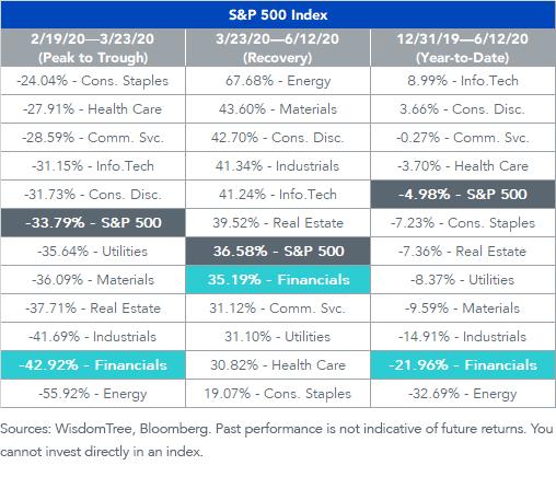 Figure 1_SP 500 2020 Sector Breakdown