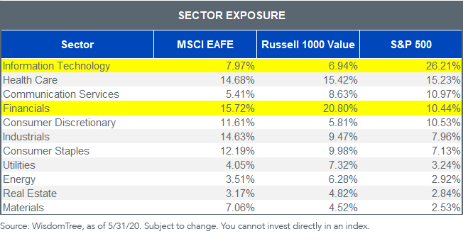 Figure 1_Sector Exposure Intl indexes