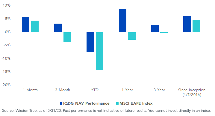 Figure 5_IQDG Performance vs. MSCI EAFE