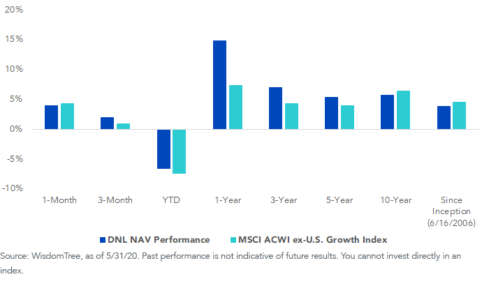 DNL Performance vs. MSCI ACWI ex-U.S. Growth Index