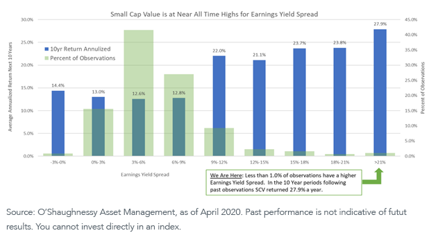 Figure 1_ Small Cap Value at near time high