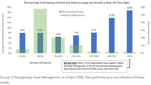 Figure 2_Earnings Yield Spread