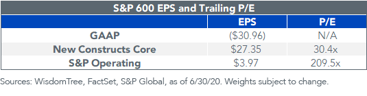 SP 600 EPS and Trailing PE