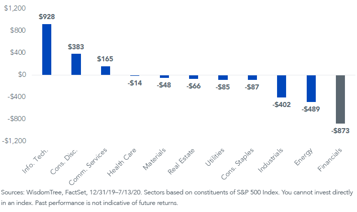 Figure 3_YTD Change in Sector Markte CAp