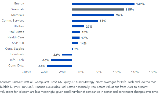 Figure 4_Relative Valuation SP 500 by Sector