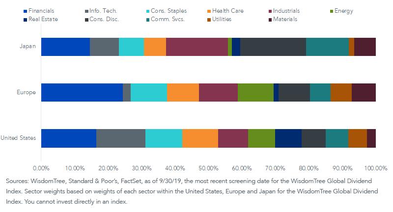 Fig 3_WisdomTree Global Div Index