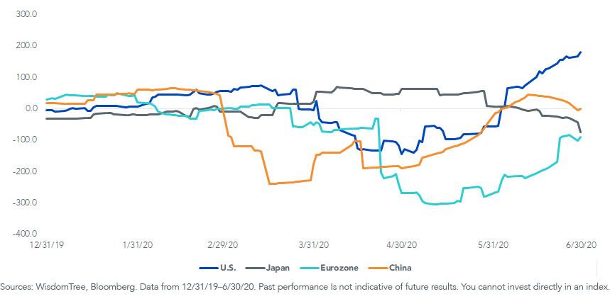 Fig 4_Citi Economic Surprise Indexes