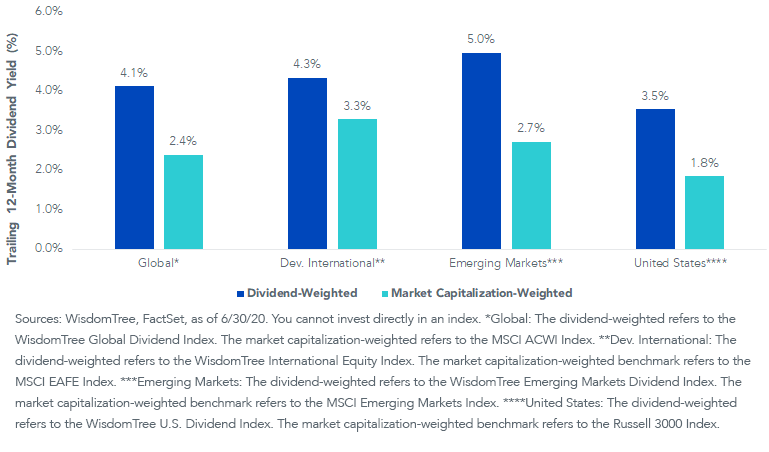 Fig 5_Dividend Yield and Marke cap strategies