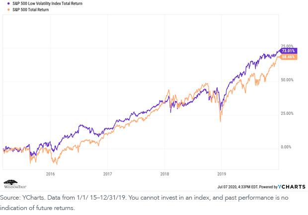 SP 500 Low Vol Index vs SP 500 Total Returns