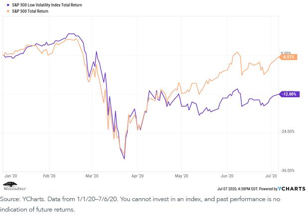 SP 500 Low Vol Index vs SP 500 Total Returns_recent