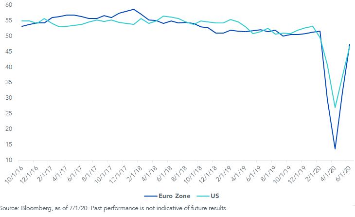 US Eurozone PMI