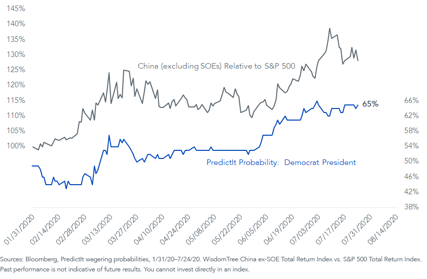 Figure 1_Performance of Chinese Stocks vs. the S&P 500