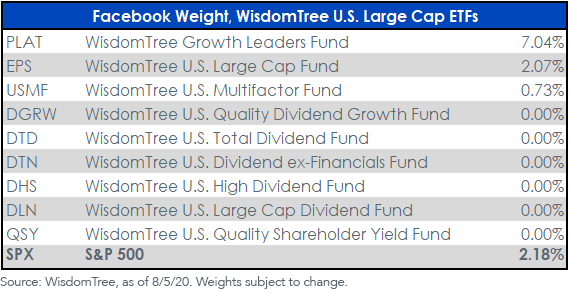 Facebook Weights_Large Cap ETFs