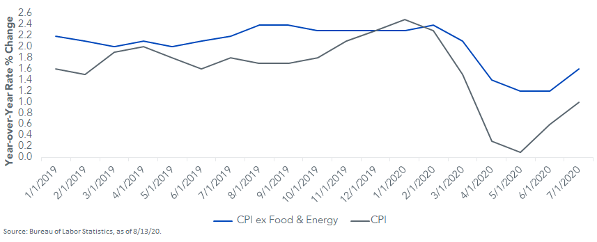 US CPI and CPI ex-Food and Energy