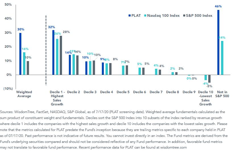 Figure 2_PLAT Generate Revenue vs SP 500 NASDAQ 100