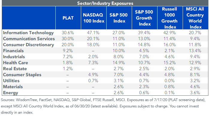 Figure 4_Sector and Industry Exposure