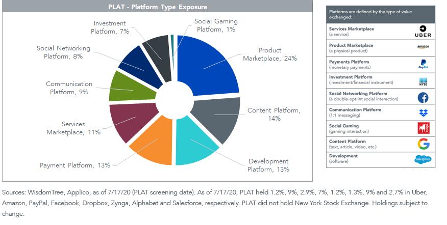 FIgure 5_Platform Type Exposure
