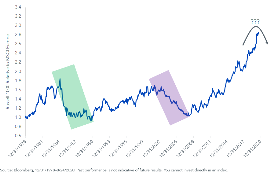 Figure 1_Russell 1000 Relative to MSCI Europe Index