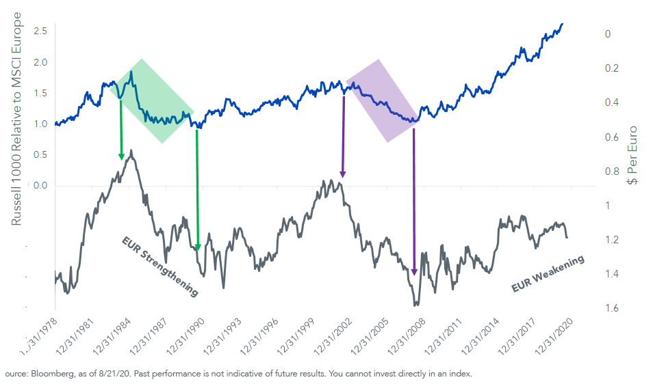 Figure 2_Russell 1000 Relative to MSCI Europe