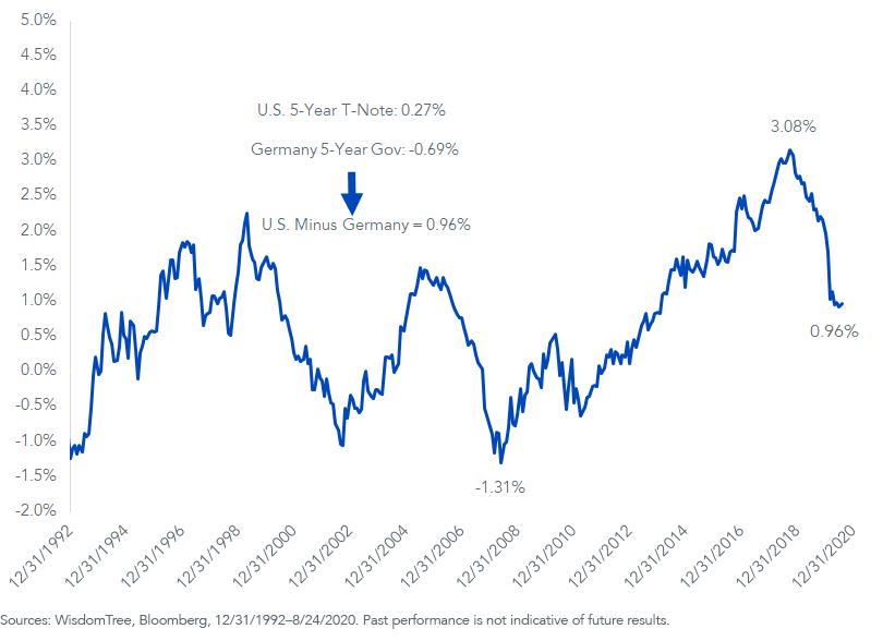Figure 3_5-Year U.S. Treasury Yield Minus Germany 5-Year Bund