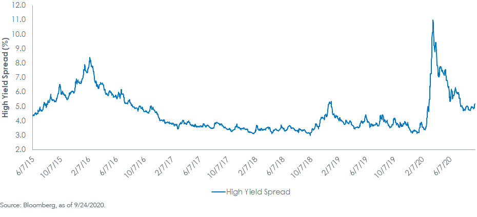 high yield spread