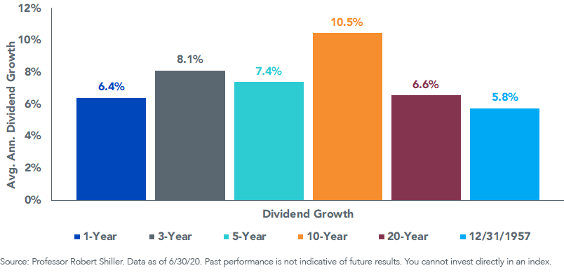 Figure 2_SP 500 Index Dividend Growth