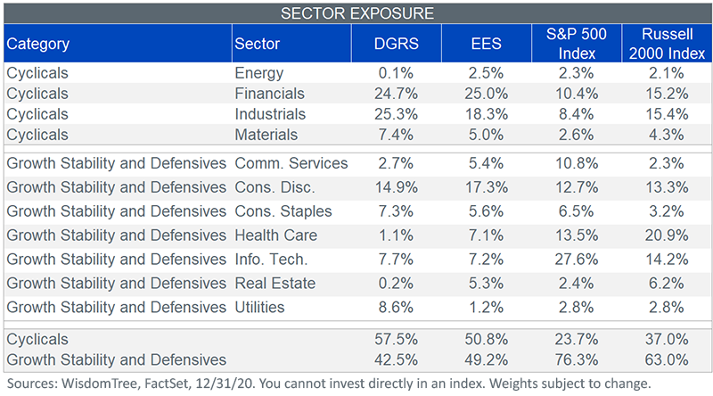 Figure 3_sector exposure