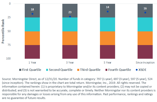 Fig 2_XSOE Peer Ranking among Diversified Emerging Markets ETFs and Mutual Funds