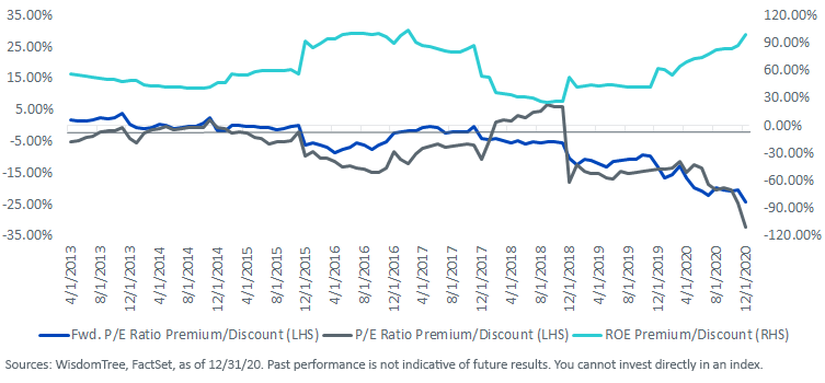 Figure 3_Relative Valuation