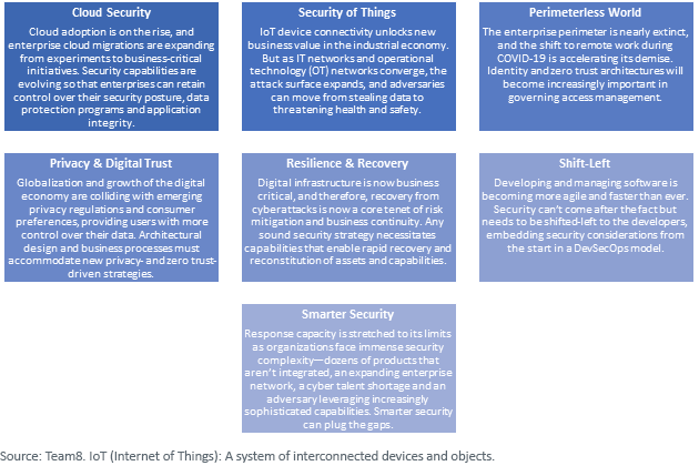 Figure 1_cyber themes