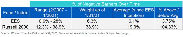 Fig 2_Negative Earners