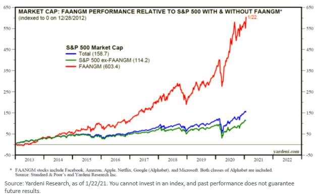 Figure 2_FAANGM Performance Market Cap